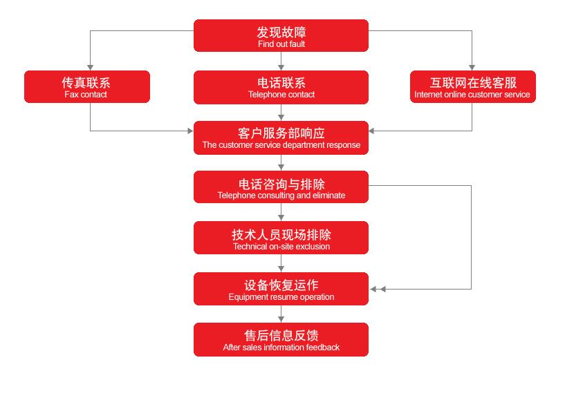 售后服务流程图